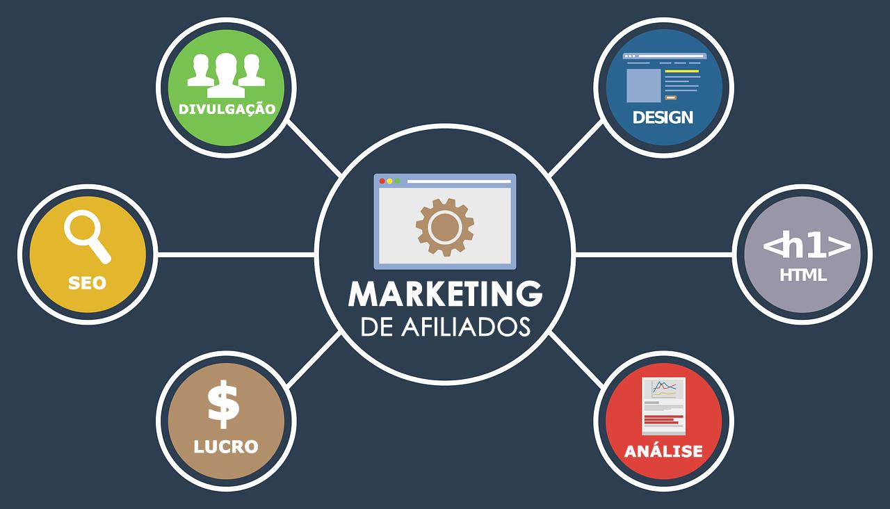 Como Funciona o Marketing de Afiliados | Como Começar Passo a Passo